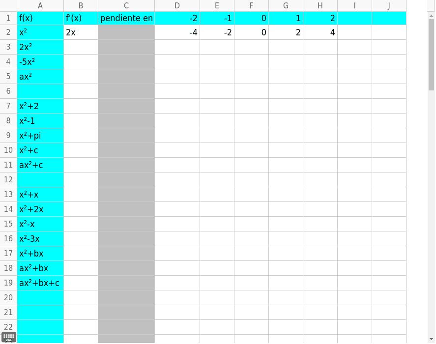 Usa el applet de arriba para llenar la siguiente tabla (dejar columna C vacía)