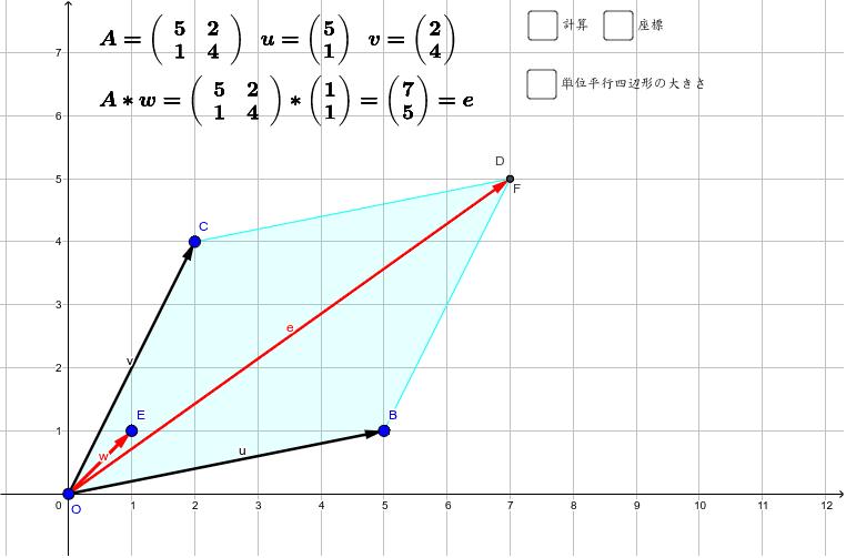 行列式の意味