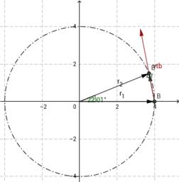 Vận tốc tức thời trong chuyển động tròn