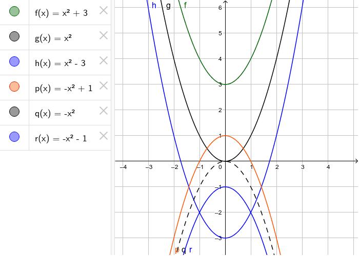 y=x2 +/- c
