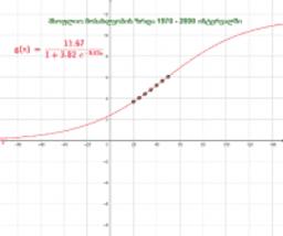 ლოგისტიკური მოდელი: მოსახლეობის ზრდა