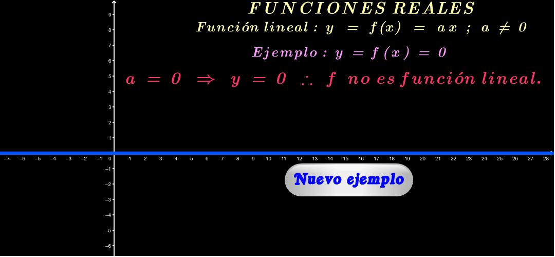 """Ingrese los valores de x. Para ver otro ejemplo, haga click en """"Nuevo ejemplo"""". El gráfico se puede desplazar y cambiar de tamaño."""