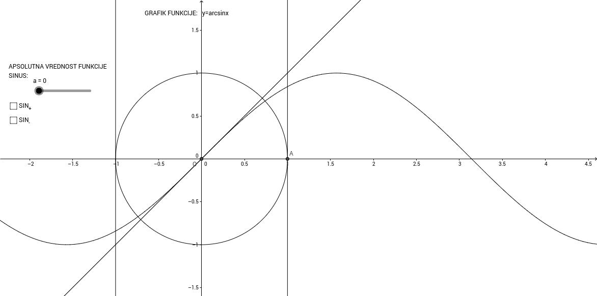 Grafik funkcije y=arcsinx