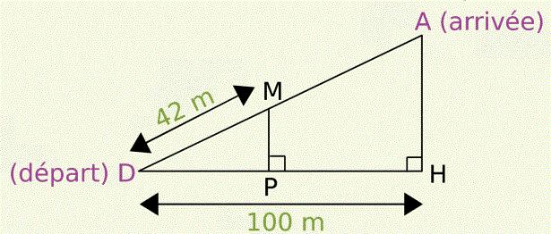 [u]Funiculaire:[/u] chemin de fer à traction par câble pour la desserte des voies à très forte pente.  La longueur AD de la voie du funiculaire est de 125 m.  Calculer MP.