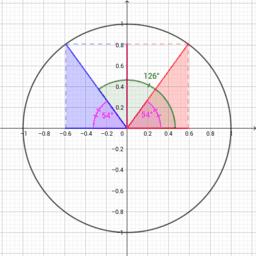Ángulos en la circunferencia goniométrica