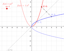 Inverse: parabola