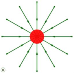 Linhas de campo elétrico em carga negativa