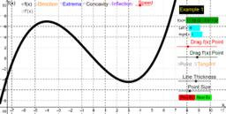 Given f(x): Graph f'(x)