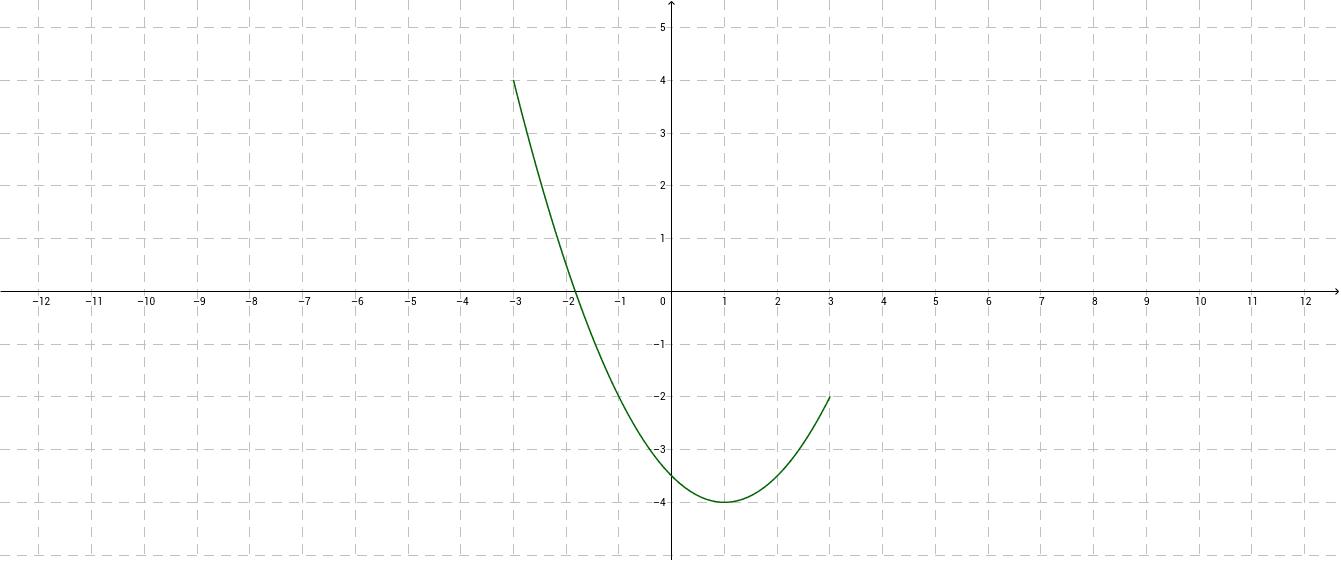 Odcztywanie własności funkcji z wykresu. Zadanie1.