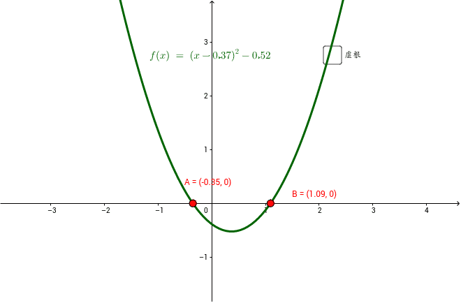 この方程式の根は、赤い点(x軸との交点)。では、グラフを動かして、上に持ち上げると、根はどこに行ったのだろうか?
