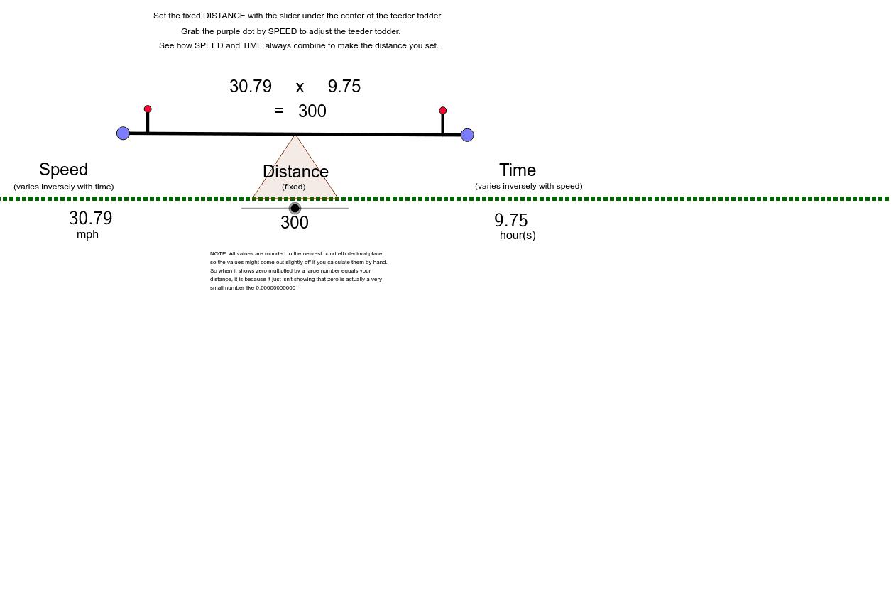 Fordított arányosság változóinak követése Press Enter to start activity