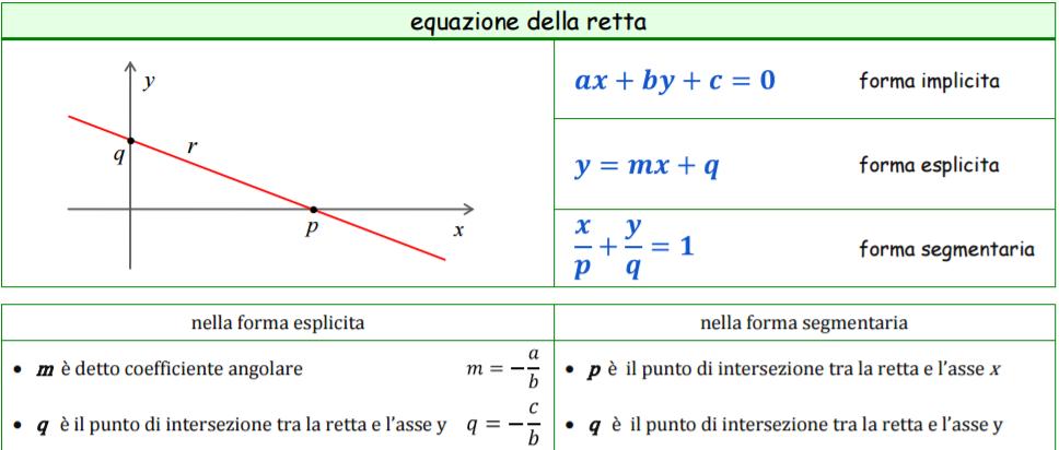 L'immagine fornisce l'equazione della retta in forma esplicita, implicita e segmentaria con le formule per calcolare la pendenza della retta e l'intercetta q.