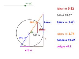 Les raons trigonomètriques de manera visual