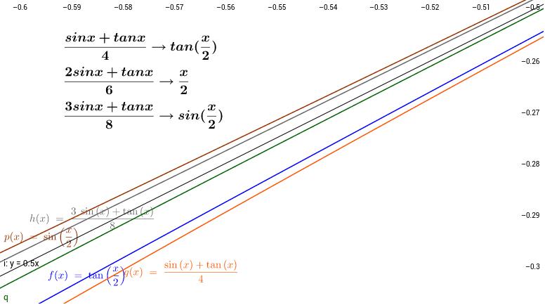 χ→0だとだんだん近くなる。それはなぜだろうか?