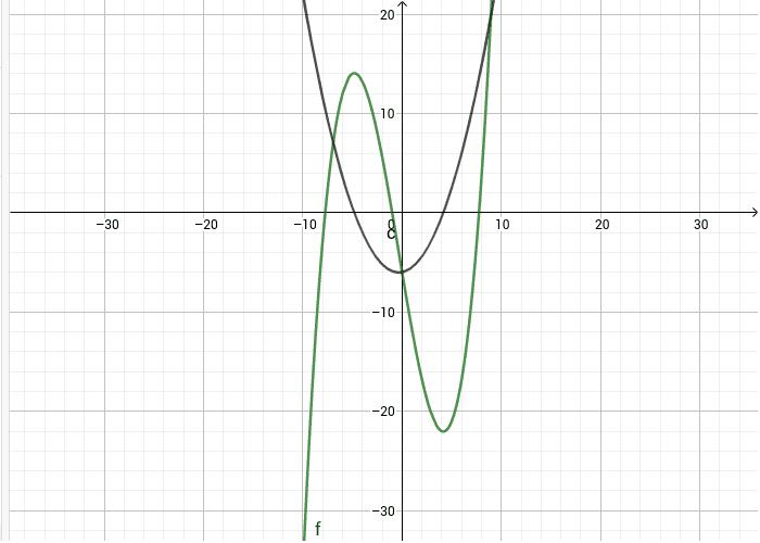 מיהו גרף הפונקציה ומיהו גרף הנגזרת?