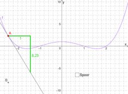 Afgeleide functie van f(x)=1/4(x²-1)(x²-4)