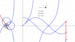 Polar Graphs of the Trigonometric Functions