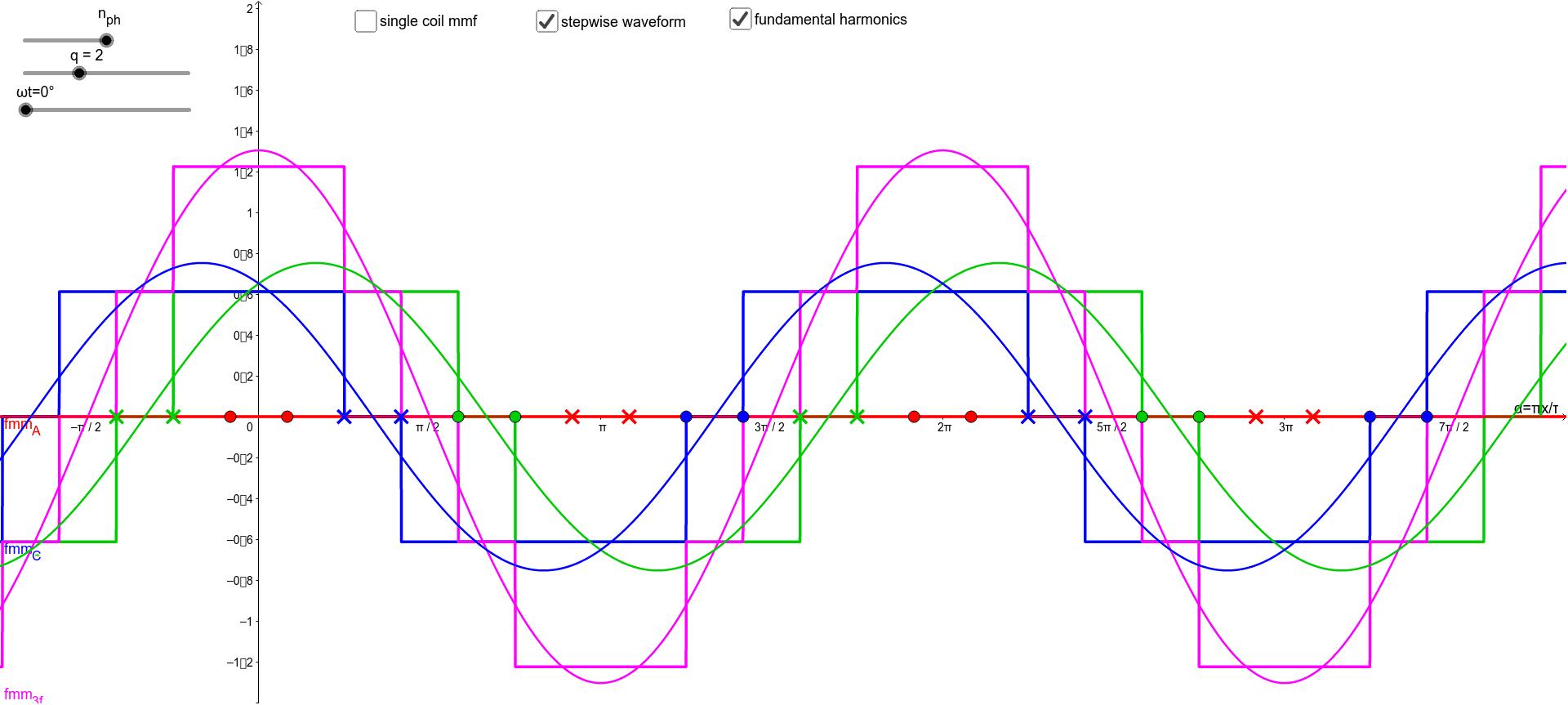 Single/three phase winding mmf Premi Invio per avviare l'attività