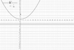 Parabola Relationship Between p and a