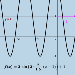 Graphing Sine & Cosine Functions (I)