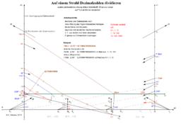 Dezimalzahlen auf Zahlenstrahl dividieren
