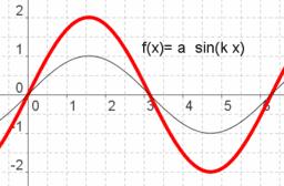 Typ trigonometrische Funktion