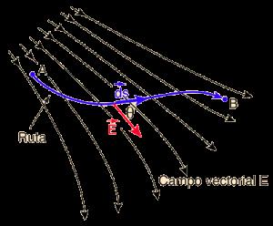 Aplicación de las funciones vectoriales