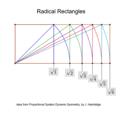 Radical Rectangles