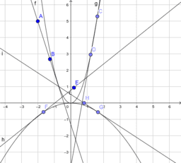 Derivacija i nagib grafa funkcije