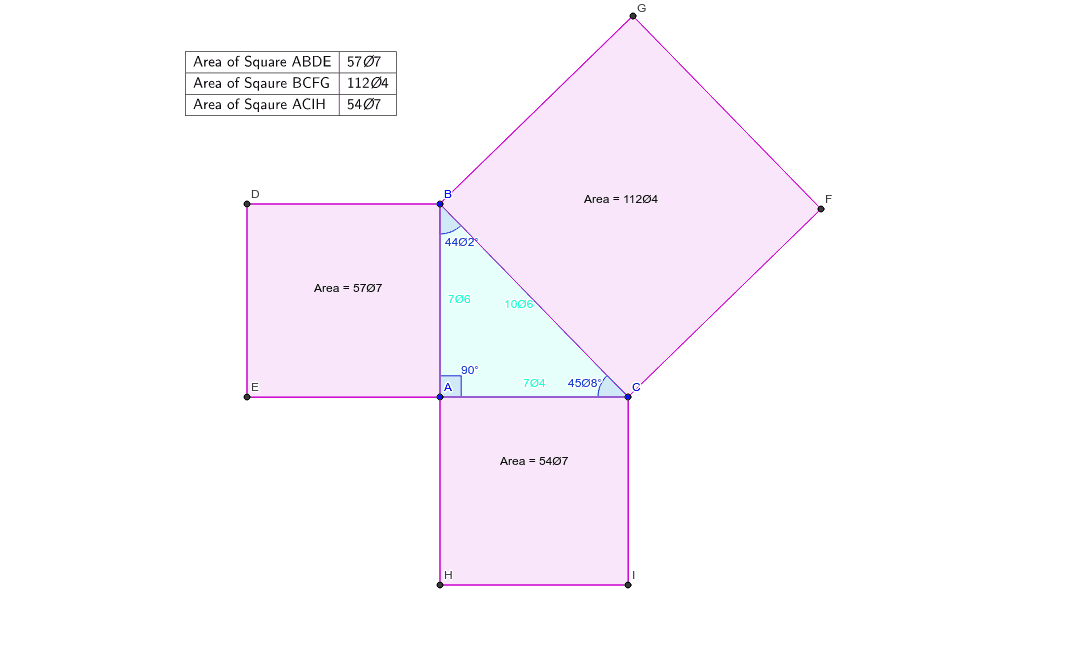 See how the relationship between the area of the squares of the sides of the triangle changes as you make triangle ABC different types of triangles.