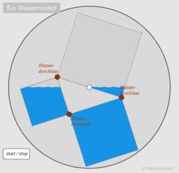 Pythagorasbeweis als Wassermodell