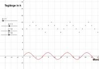 Parameter_Sinusfunktion