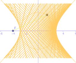 Cónicas mediante rectas: Hipérbola