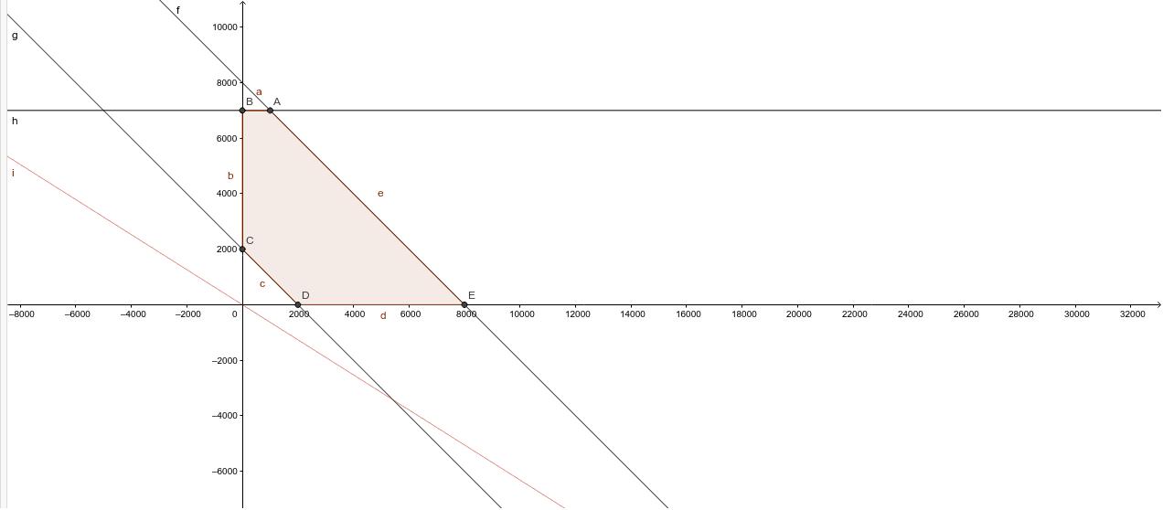 Representaició de la solució. En roig la funció objectiu (amb terme independent nul: 24x+38y=0) i el recinte com a polígon