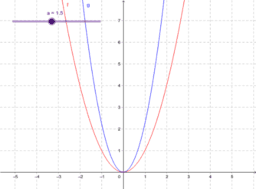 Graphs of the form y=ax^2