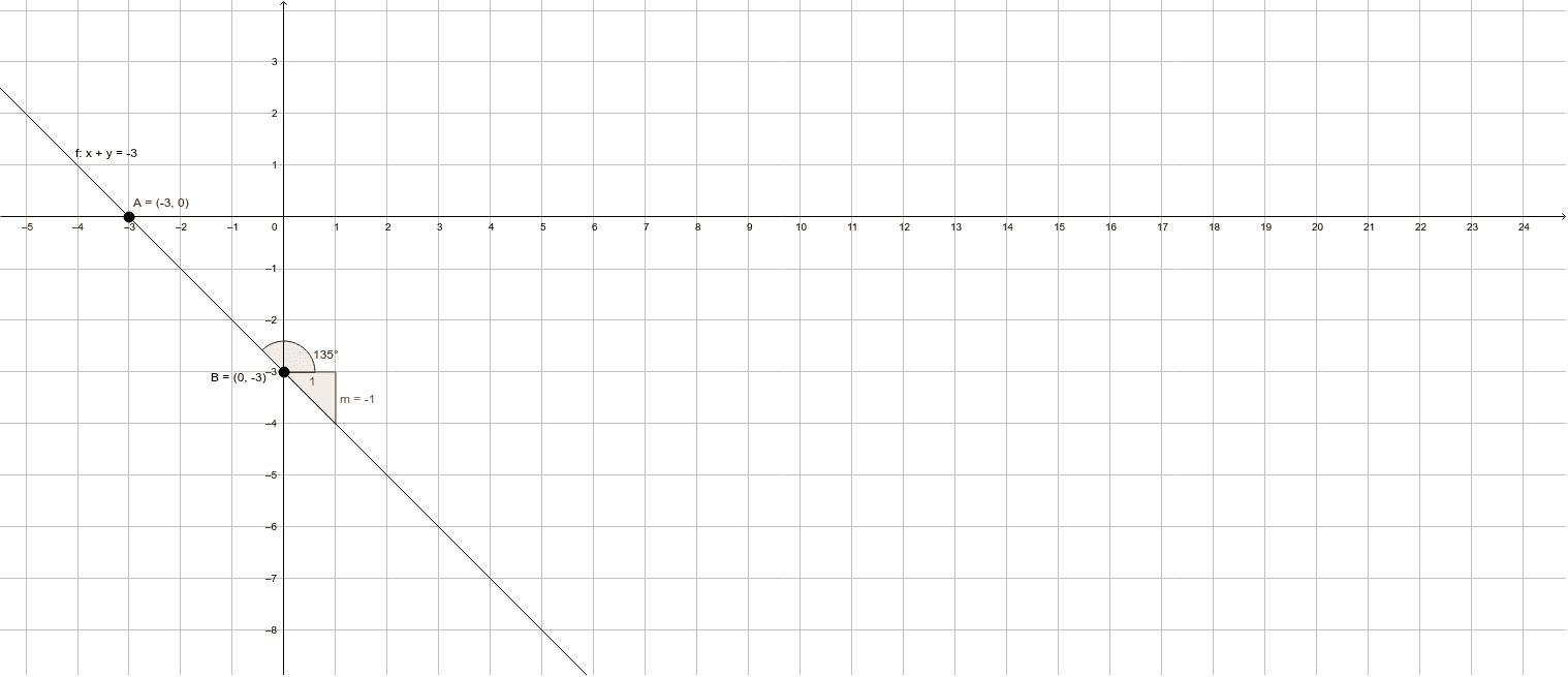 Hallar la ecuación de la recta que pasa por el punto A (-5. 2) y tiene un angulo de inclinación de ∝= 3π/4. Encontrar ecuación general.