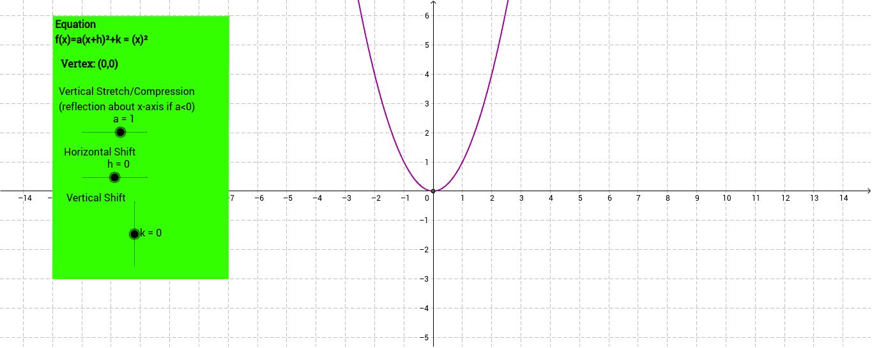 Transformations with Parabolas – GeoGebra