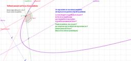 Reflexió pel focus d'una paràbola