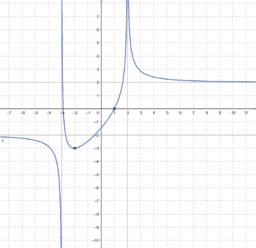 Limiti grafici 2