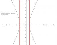 Hyperbola a př. 26