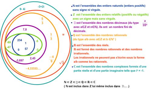 Les Ensemble De Nombre Cours Bis Geogebra
