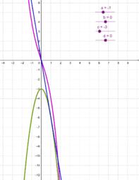 Funktionens, förstaderivatan och andraderivatans graf