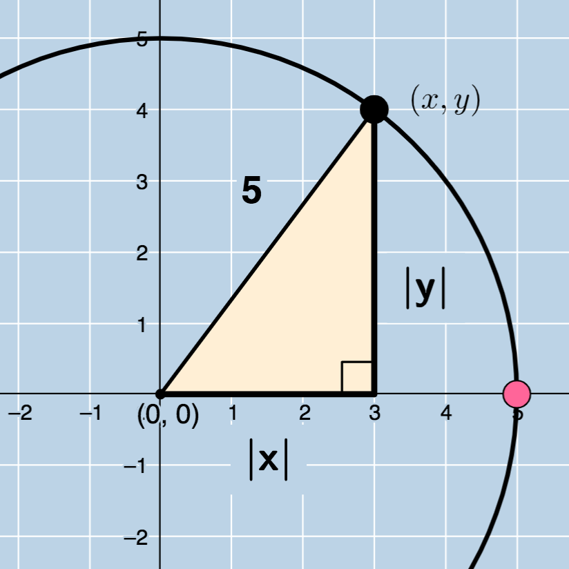 Circle Equation: Center (0,0)