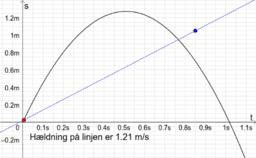 Fysik Frit fald (t,s)-graf Find hastigheden