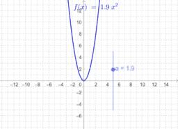 Graf funkcije f(x)=ax^2