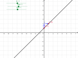 ACCESS - Graphing with Slope and Y-Intercepts