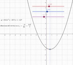 Coeficients de la funció quadràtica