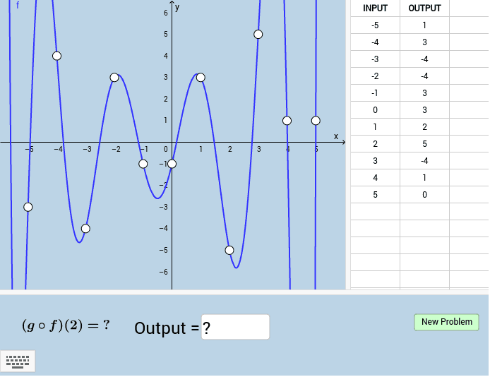 Function f is shown as a graph.  Function g is shown as a table.