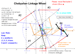 Chebyshev Linkage Wheel