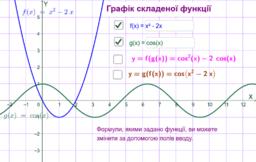 Складена функція та її графік